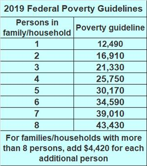 2019 Poverty Guideline
